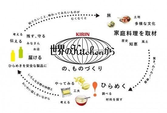 sekai_kitchen